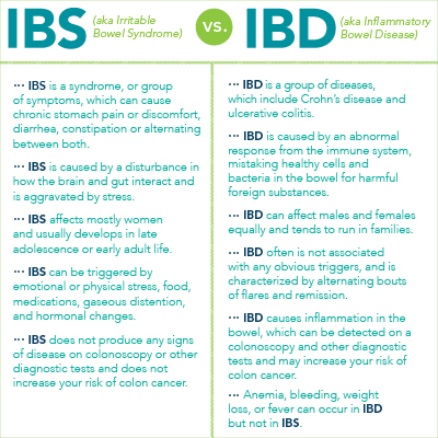 IBD & IBS: What's the Difference? | Capital Health Hospitals